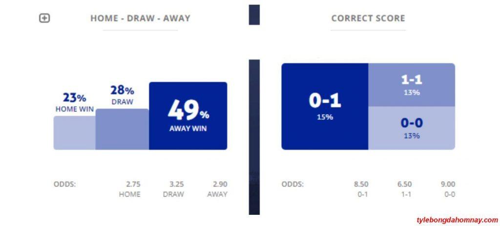 Máy tính dự đoán bóng đá